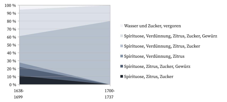 Punch 1638-1737 - Formeln.