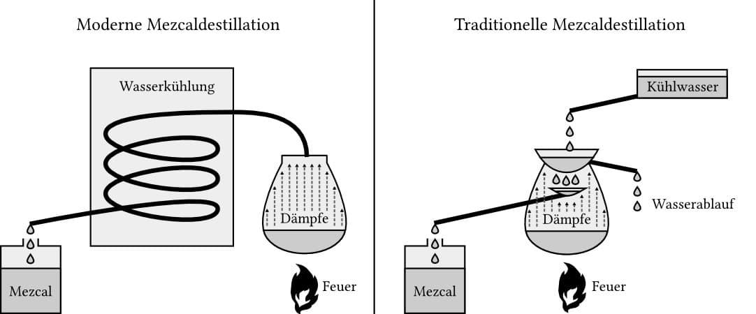 Mezcal-Destillation.