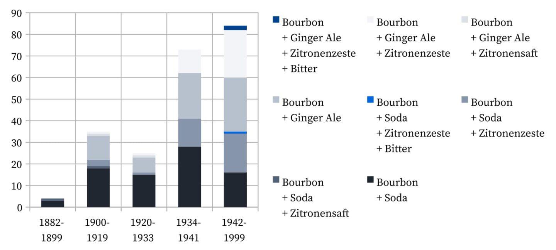 Bourbon Highball - Rezepturen.