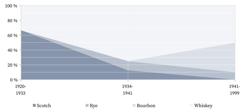 De Riguer Cocktail - Verwendeter Whiskey.