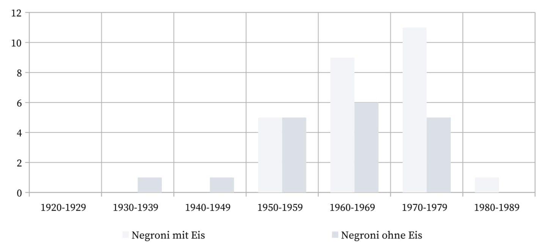 Negroni - Die Verwendung von Eis im Gästeglas.