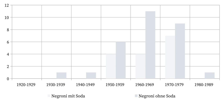 Negroni - Die Verwendung von Soda.