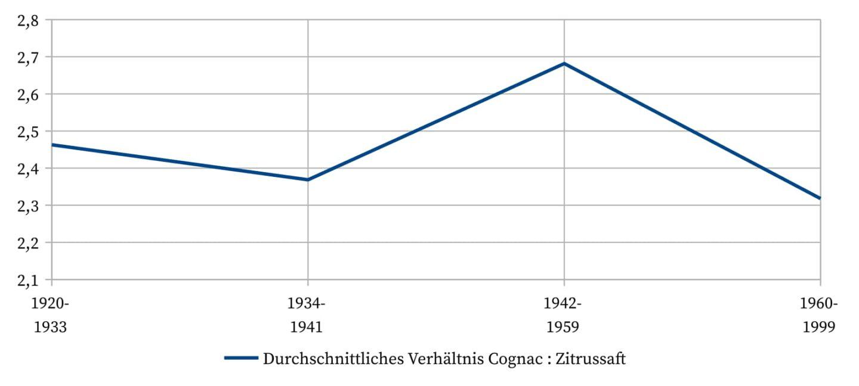 Sidecar - Durchschnittliches Verhältnis Cognac zu Zitrussaft.