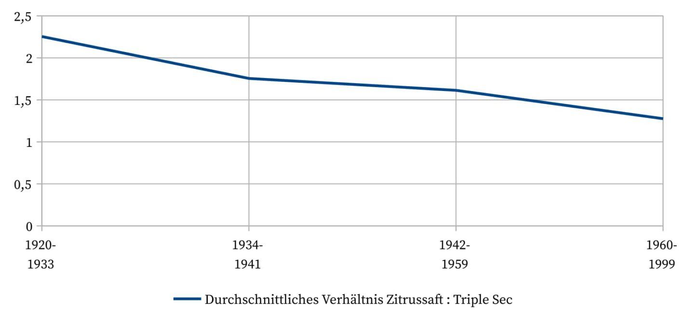 Sidecar - Durchschnittliches Verhältnis Zitrussaft zu Triple Sec.