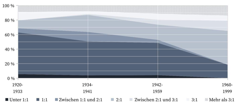 Sidecar - Verhältnis Cognac zu Zitrussaft.