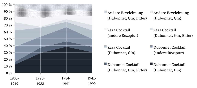 Zaza Cocktail - Bezeichnungen.