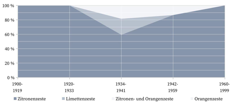 Zazerac und Zazarac - Zesten.