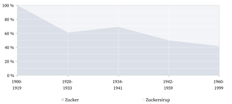 Zazerac und Zazarac - Zucker.